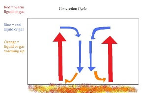 Convection Cycle