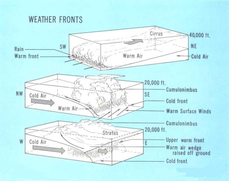 Weather Glossary