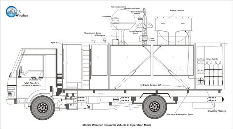 mobile weather research vehicle in India by SGS Weather in operation mode